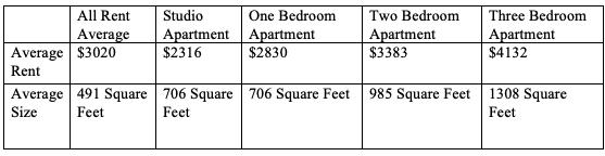Average Rent In Boston MA 1- BillLentis.com.png